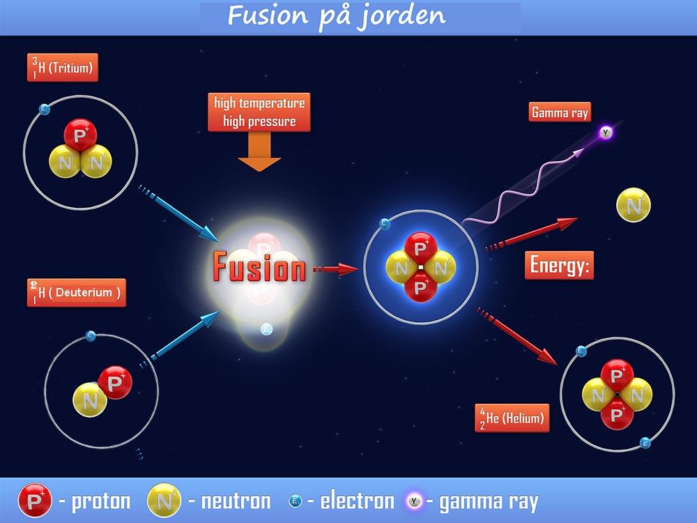 Fusion på jorden