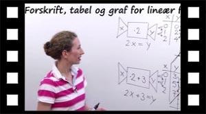 Sammenhæng mellem forskrift, tabel og graf.
