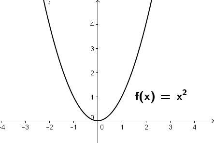 Grafen for det mest simple andengradspolynomium.