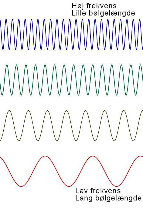 Bølger med forskellige frekvenser og bølgelængder.