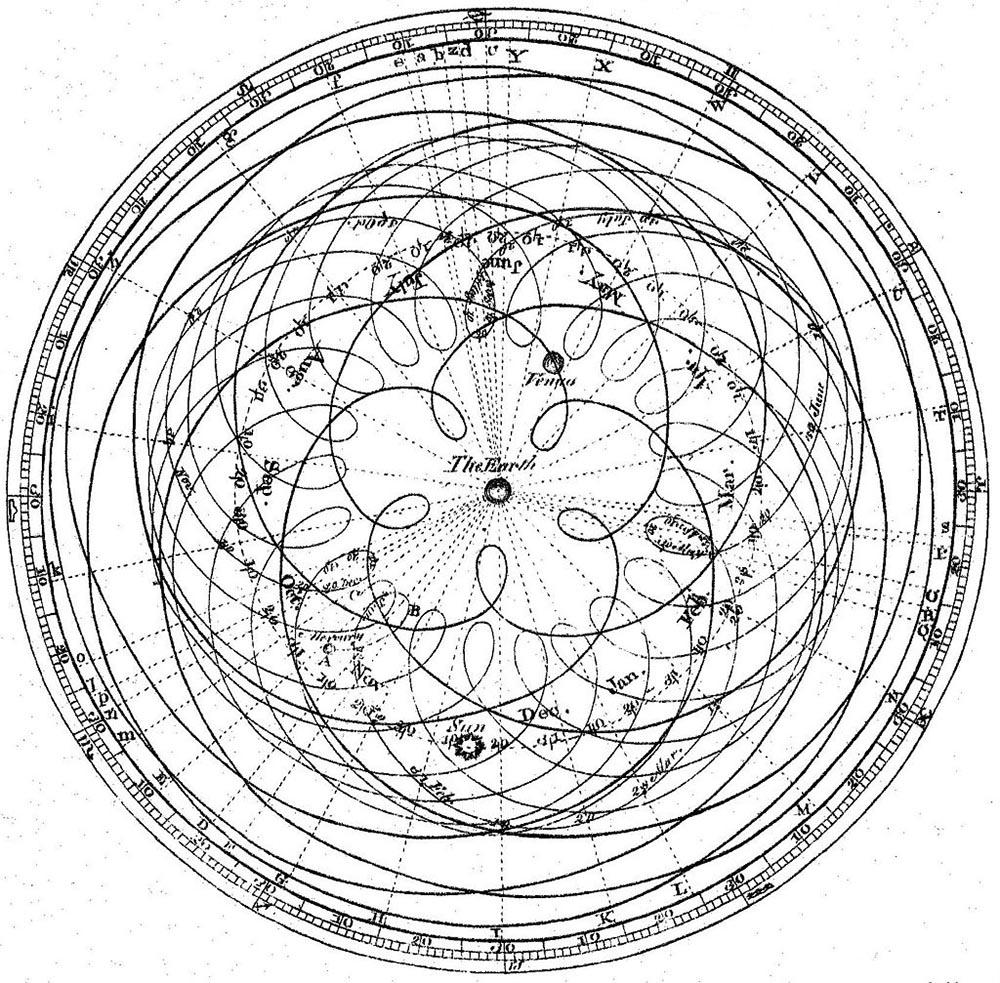 Geocentrisk verdensbillede, hvor Jorden er i centrum.