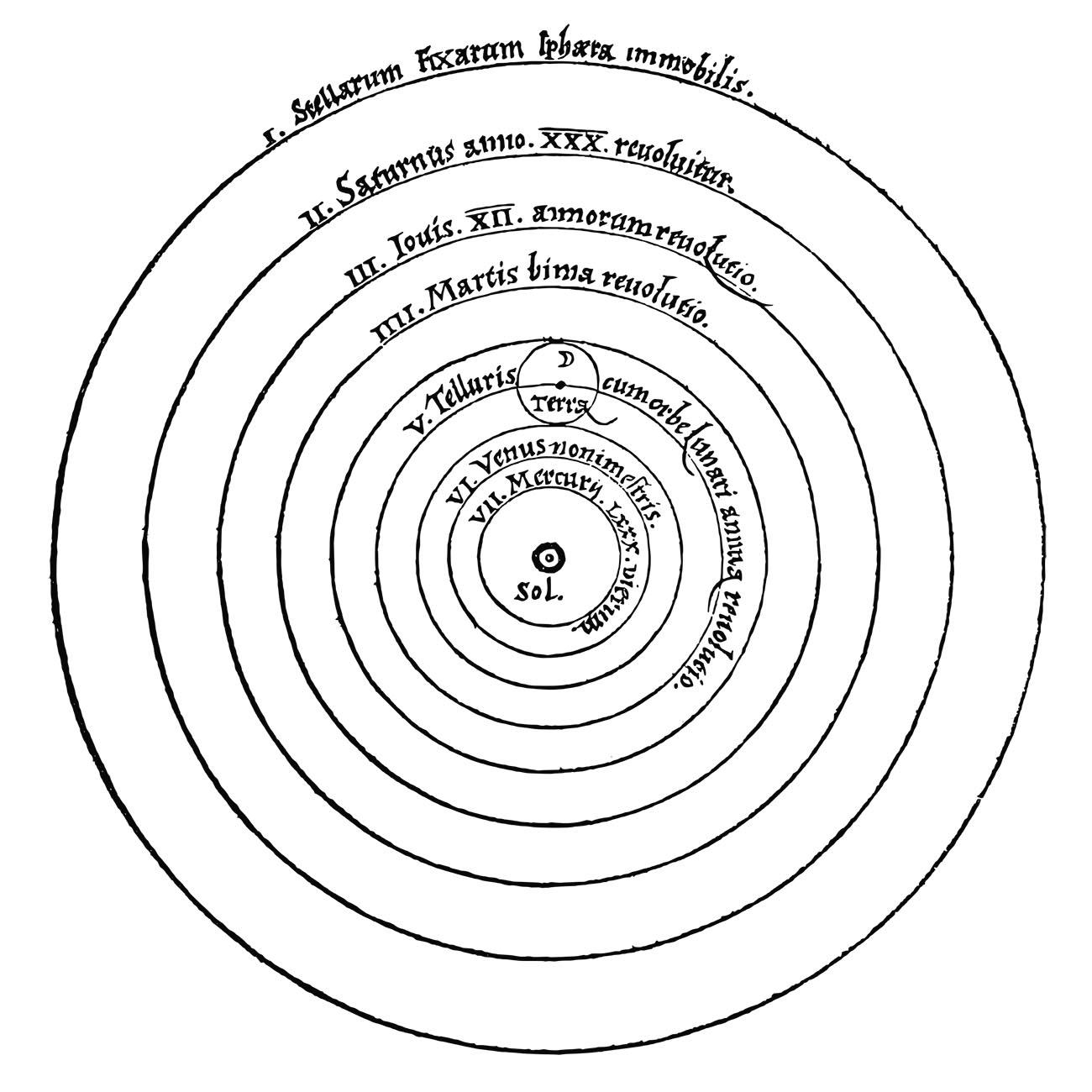 Heliocentris verdensbillede, hvor Solen er i centrum.