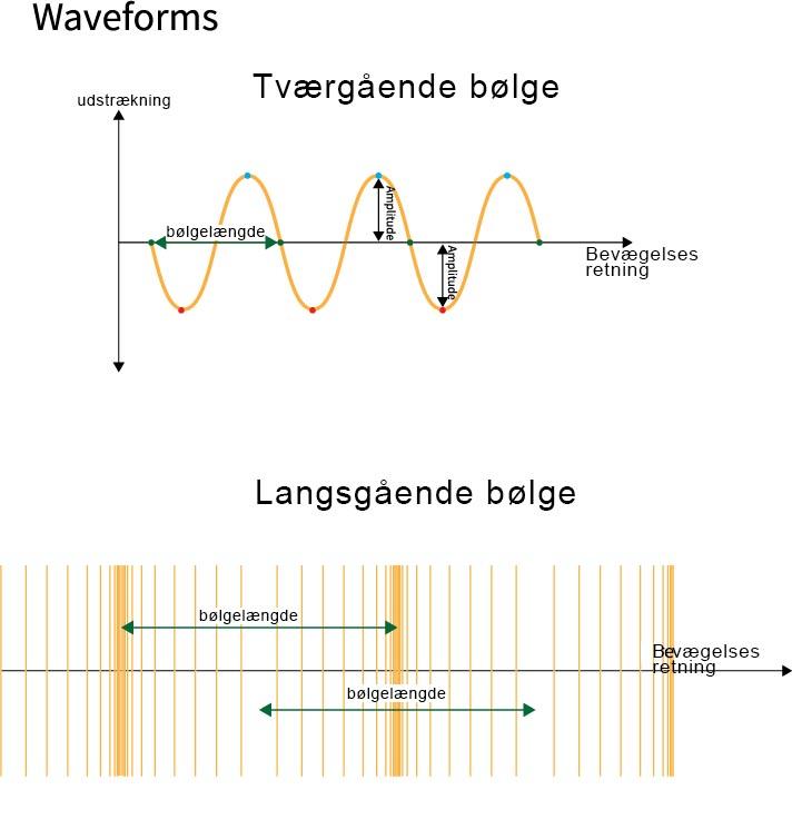 Tværgående og langsgående bølger
